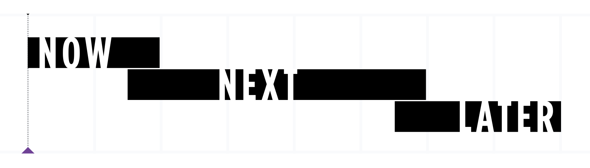 "Image of the words ""Now, Next, Later"" on a timeline"